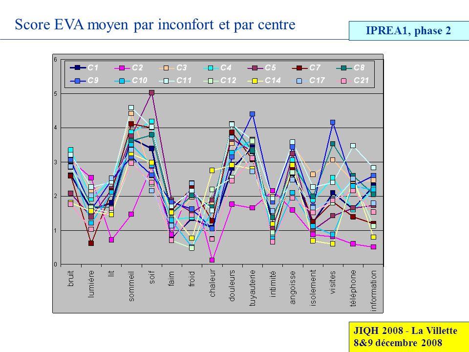 Score EVA moyen par inconfort et par centre JIQH 2008 - La Villette 8&9 décembre 2008 IPREA1, phase 2