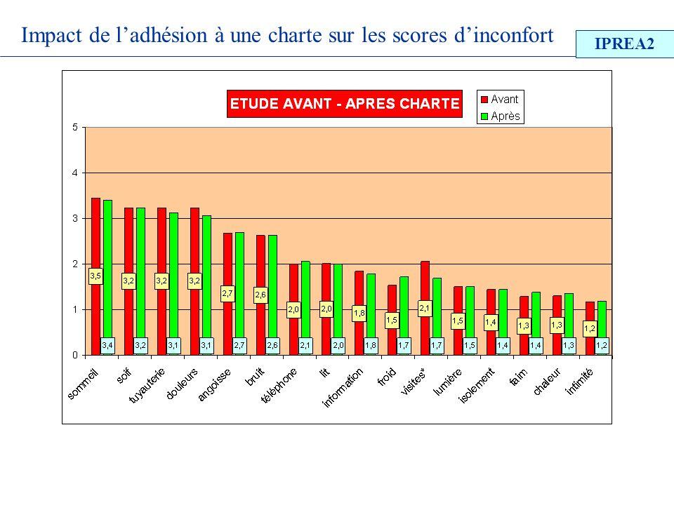 Impact de ladhésion à une charte sur les scores dinconfort IPREA2