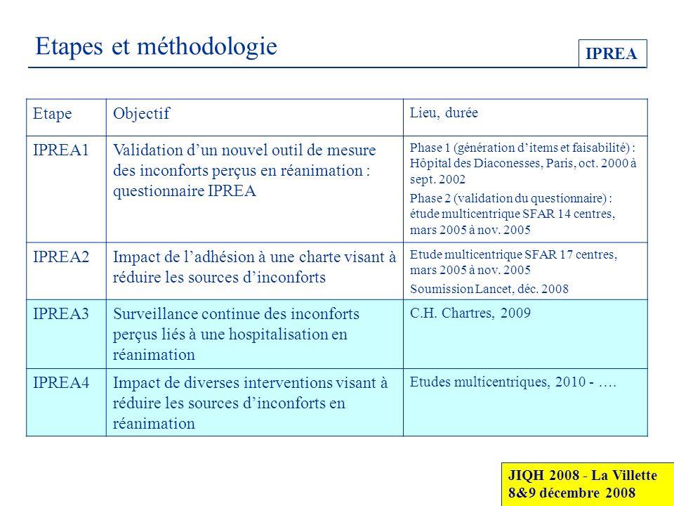 Etapes et méthodologie IPREA JIQH 2008 - La Villette 8&9 décembre 2008 EtapeObjectif Lieu, durée IPREA1Validation dun nouvel outil de mesure des incon