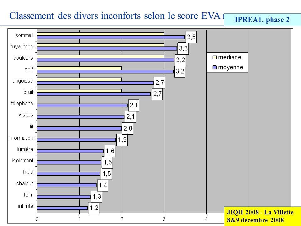 Classement des divers inconforts selon le score EVA moyen JIQH 2008 - La Villette 8&9 décembre 2008 IPREA1, phase 2
