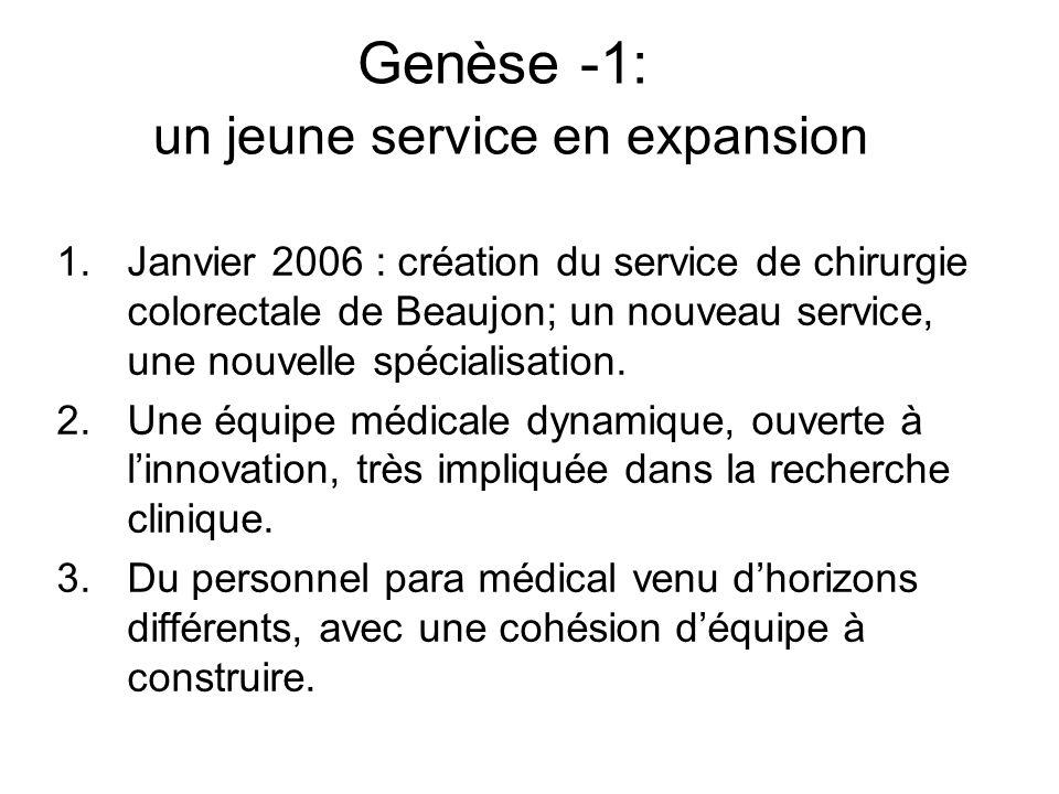 Genèse -1: un jeune service en expansion 1.Janvier 2006 : création du service de chirurgie colorectale de Beaujon; un nouveau service, une nouvelle sp