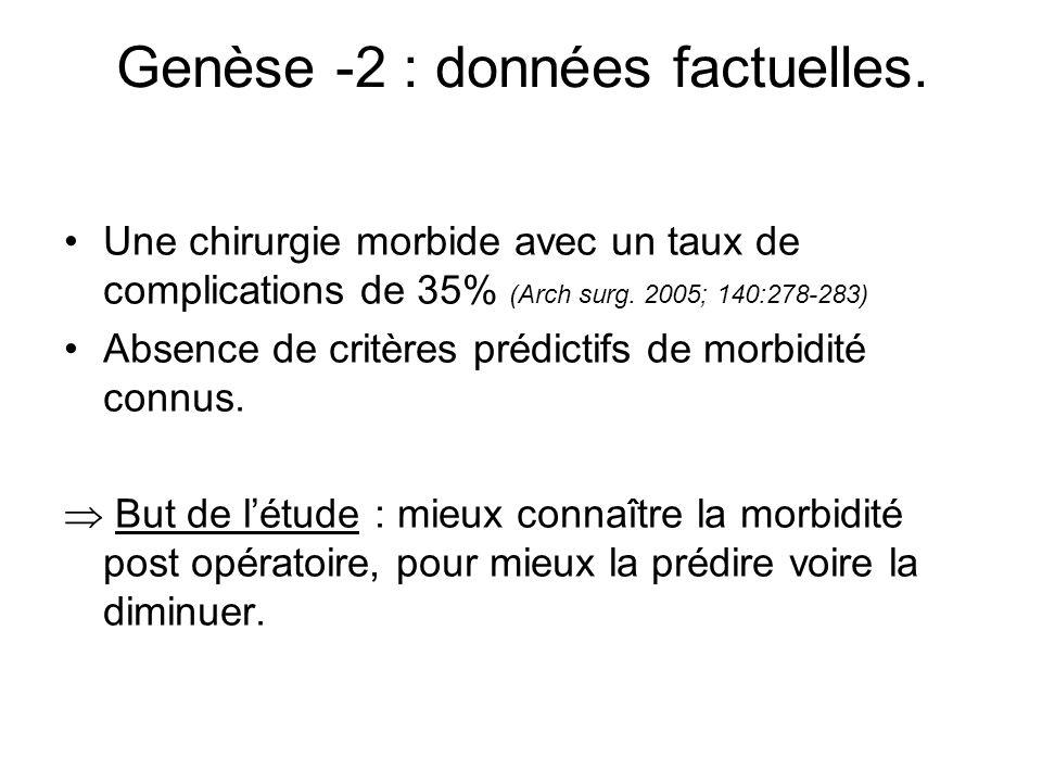 Genèse -2 : données factuelles. Une chirurgie morbide avec un taux de complications de 35% (Arch surg. 2005; 140:278-283) Absence de critères prédicti