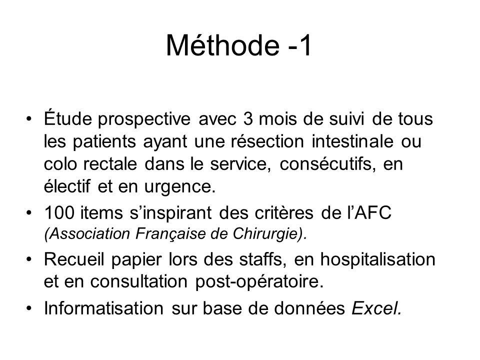 Méthode -1 Étude prospective avec 3 mois de suivi de tous les patients ayant une résection intestinale ou colo rectale dans le service, consécutifs, e