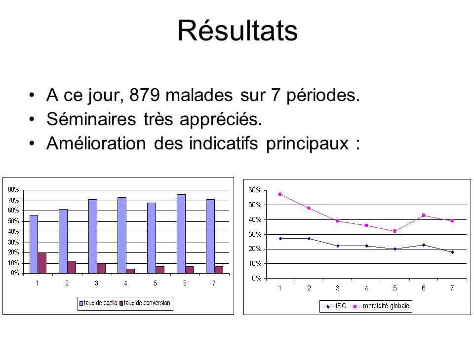 Résultats A ce jour, 879 malades sur 7 périodes. Séminaires très appréciés. Amélioration des indicatifs principaux :