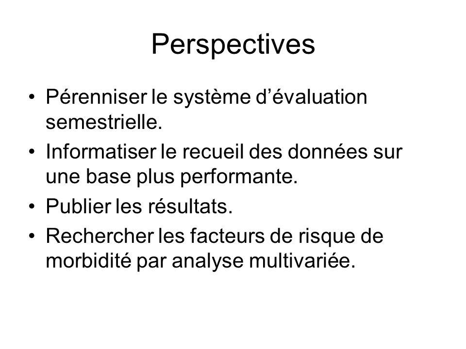 Perspectives Pérenniser le système dévaluation semestrielle. Informatiser le recueil des données sur une base plus performante. Publier les résultats.