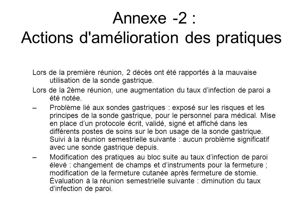 Annexe -2 : Actions d'amélioration des pratiques Lors de la première réunion, 2 décès ont été rapportés à la mauvaise utilisation de la sonde gastriqu