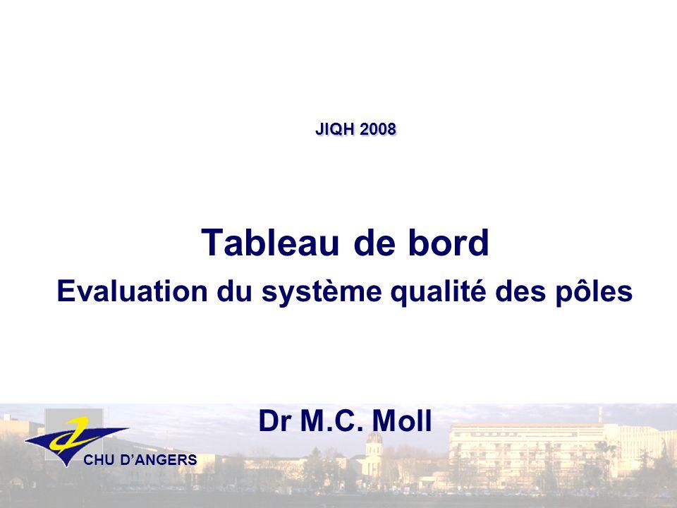 Tableau de bord Evaluation du système qualité des pôles Dr M.C. Moll JIQH 2008 CHU DANGERS CHU DANGERS