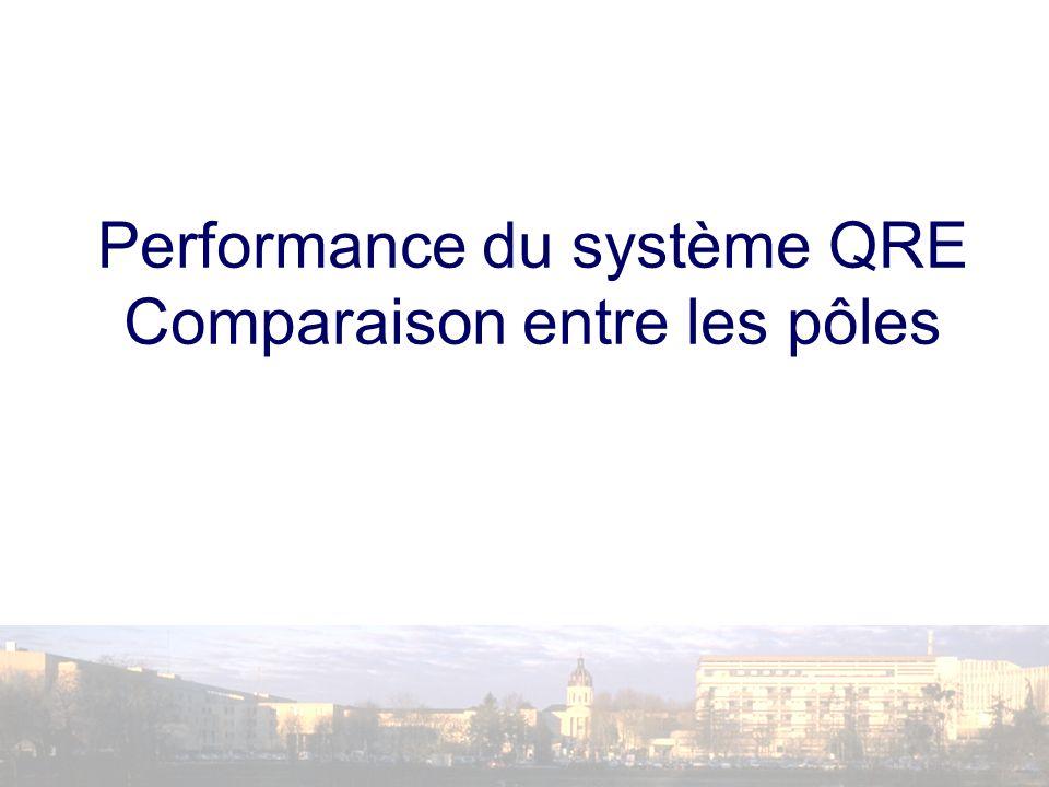 Performance du système QRE Comparaison entre les pôles
