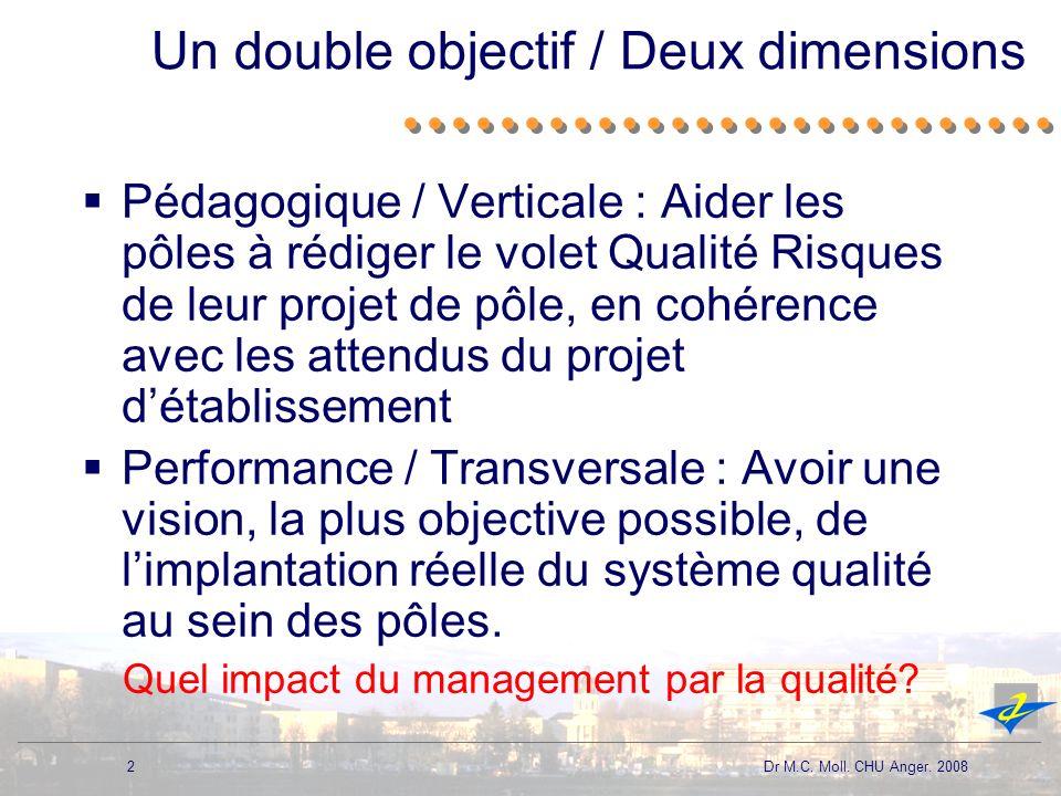 2 Dr M.C. Moll. CHU Anger. 2008 Un double objectif / Deux dimensions Pédagogique / Verticale : Aider les pôles à rédiger le volet Qualité Risques de l