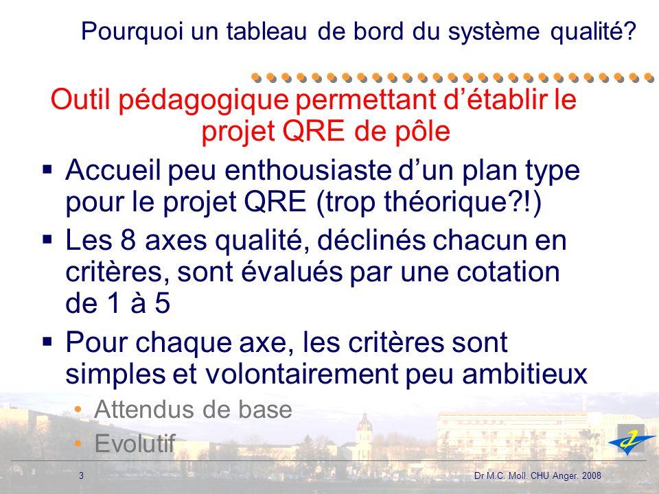 3 Dr M.C. Moll. CHU Anger. 2008 Pourquoi un tableau de bord du système qualité? Outil pédagogique permettant détablir le projet QRE de pôle Accueil pe