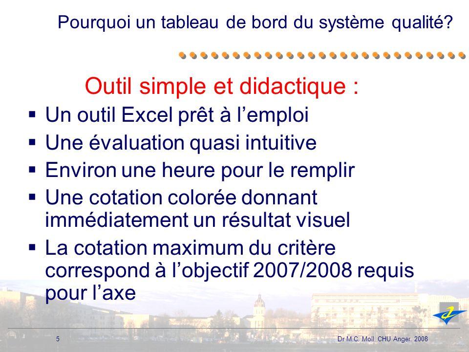 5 Dr M.C. Moll. CHU Anger. 2008 Pourquoi un tableau de bord du système qualité? Outil simple et didactique : Un outil Excel prêt à lemploi Une évaluat