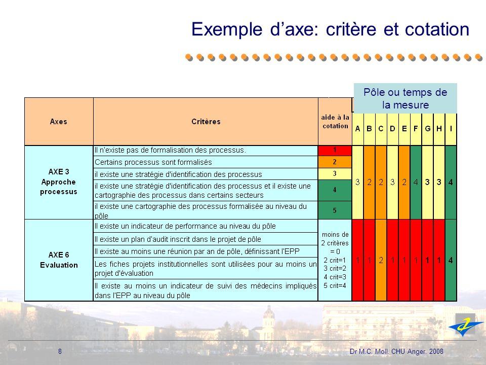 8 Dr M.C. Moll. CHU Anger. 2008 Exemple daxe: critère et cotation Pôle ou temps de la mesure