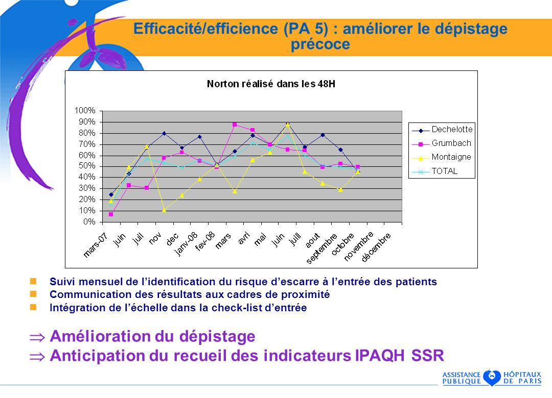 Efficacité/efficience (PA 5) : améliorer le dépistage précoce Suivi mensuel de lidentification du risque descarre à lentrée des patients Communication