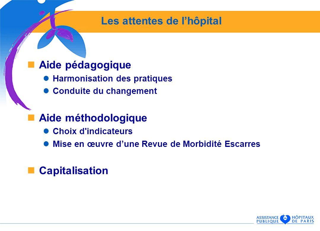 Les attentes de lhôpital Aide pédagogique Harmonisation des pratiques Conduite du changement Aide méthodologique Choix d'indicateurs Mise en œuvre dun