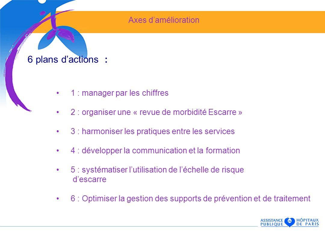 Axes damélioration 6 plans dactions : 1 : manager par les chiffres 2 : organiser une « revue de morbidité Escarre » 3 : harmoniser les pratiques entre