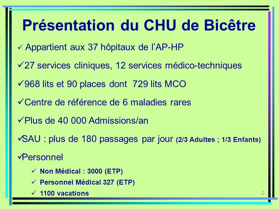 2 Présentation du CHU de Bicêtre Appartient aux 37 hôpitaux de lAP-HP 27 services cliniques, 12 services médico-techniques 968 lits et 90 places dont