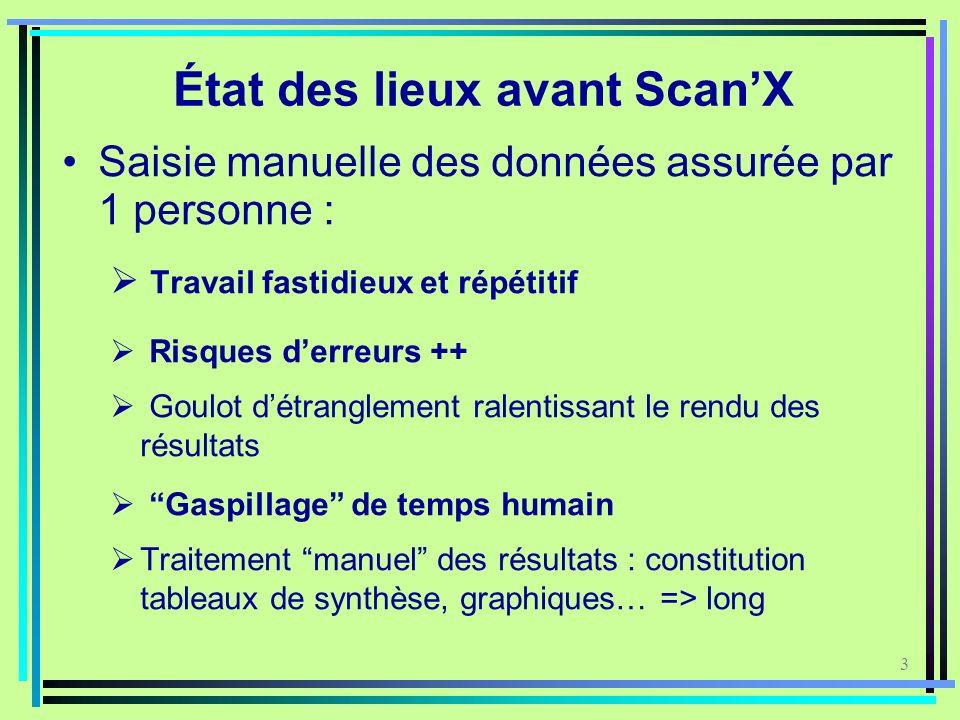 3 État des lieux avant ScanX Saisie manuelle des données assurée par 1 personne : Travail fastidieux et répétitif Risques derreurs ++ Goulot détrangle