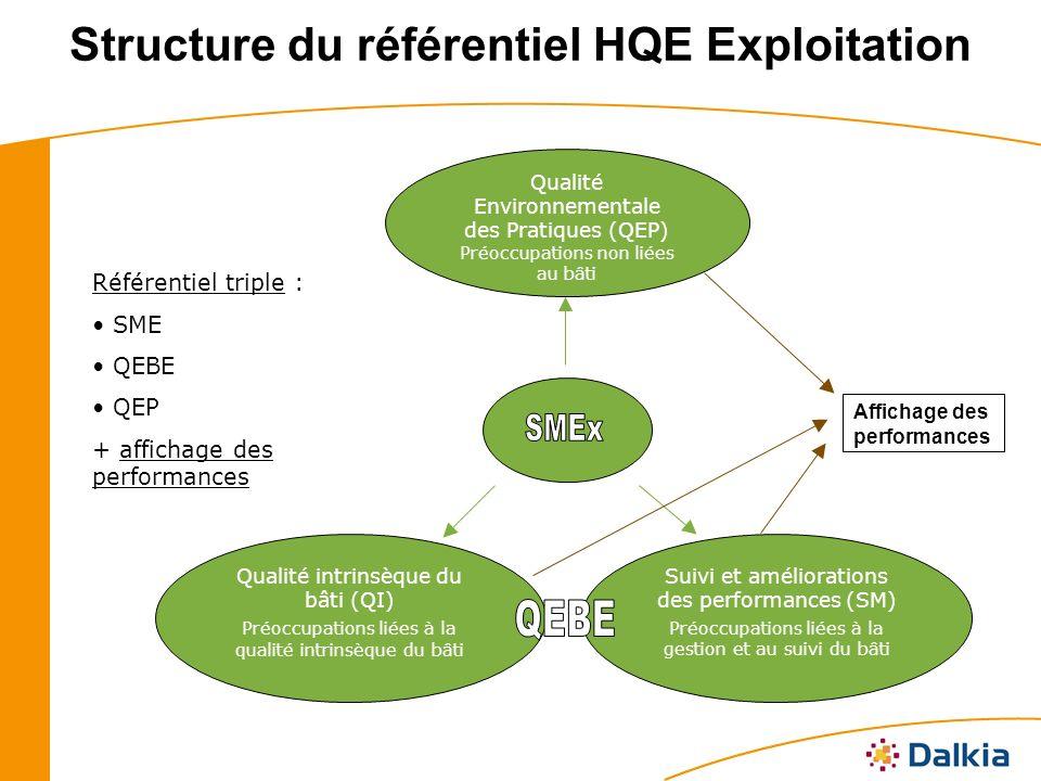 Structure du référentiel HQE Exploitation Qualité intrinsèque du bâti (QI) Préoccupations liées à la qualité intrinsèque du bâti Suivi et améliorations des performances (SM) Préoccupations liées à la gestion et au suivi du bâti Qualité Environnementale des Pratiques (QEP) Préoccupations non liées au bâti Affichage des performances Référentiel triple : SME QEBE QEP + affichage des performances