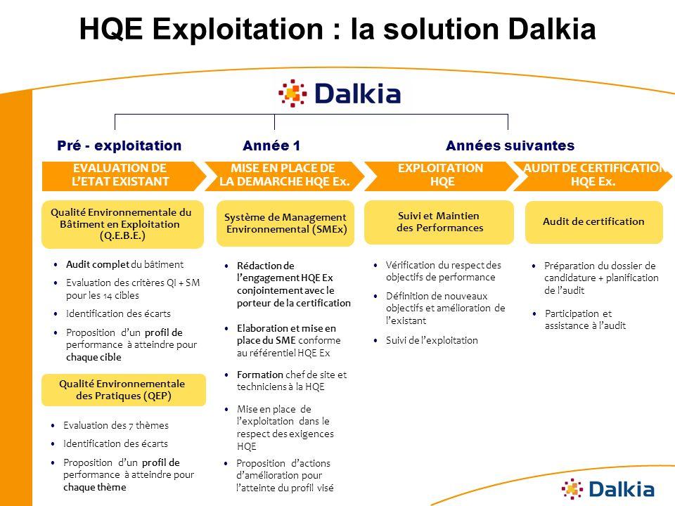 HQE Exploitation : la solution Dalkia Pré - exploitationAnnée 1Années suivantes EVALUATION DE LETAT EXISTANT MISE EN PLACE DE LA DEMARCHE HQE Ex.