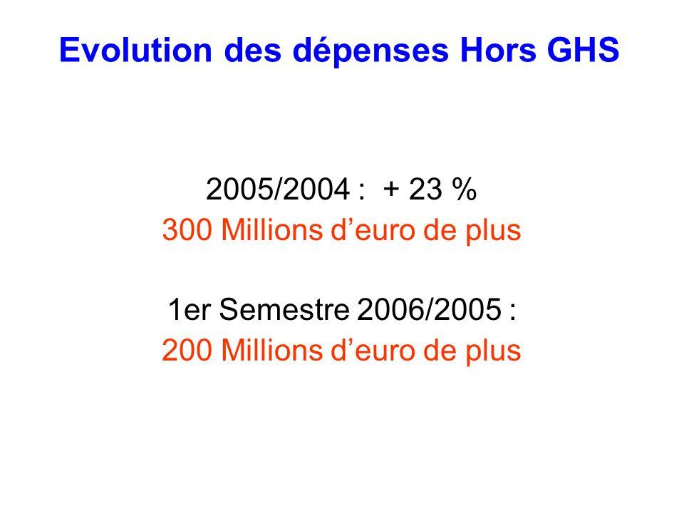 Evolution des dépenses Hors GHS 2005/2004 : + 23 % 300 Millions deuro de plus 1er Semestre 2006/2005 : 200 Millions deuro de plus