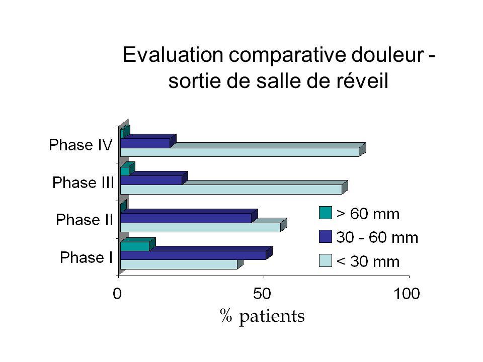 Evaluation comparative douleur - sortie de salle de réveil % patients