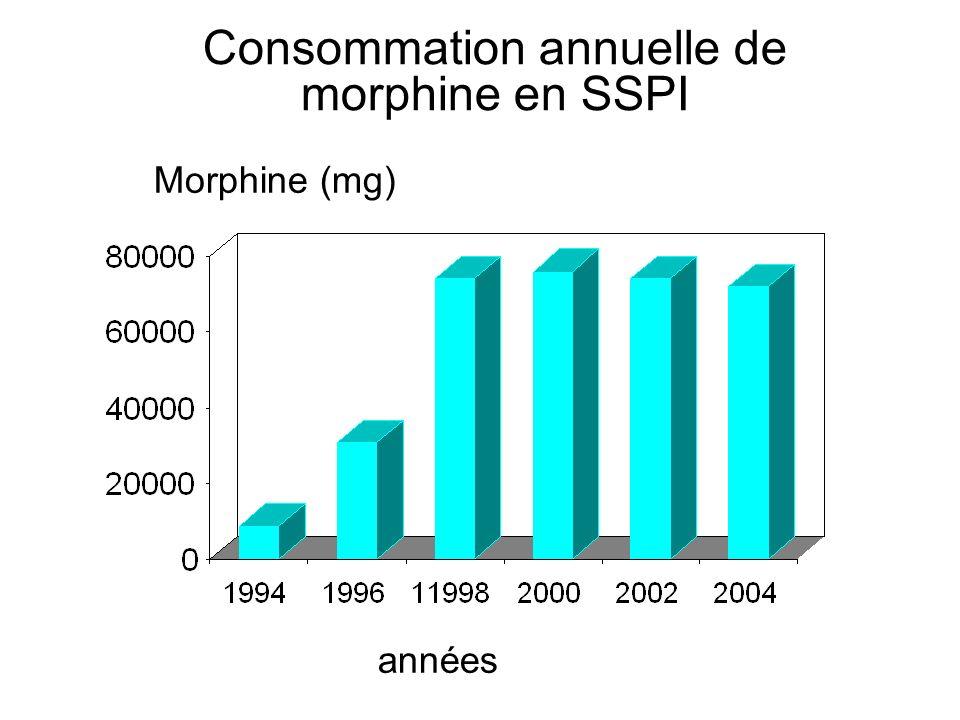 Consommation annuelle de morphine en SSPI années Morphine (mg)