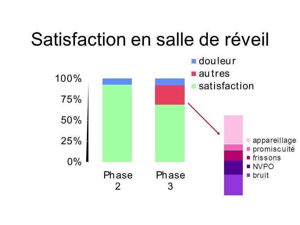 Satisfaction en salle de réveil 0% 25% 50% 75% 100% Phase 2 Phase 3 douleur autres satisfaction appareillage promiscuité frissons NVPO bruit