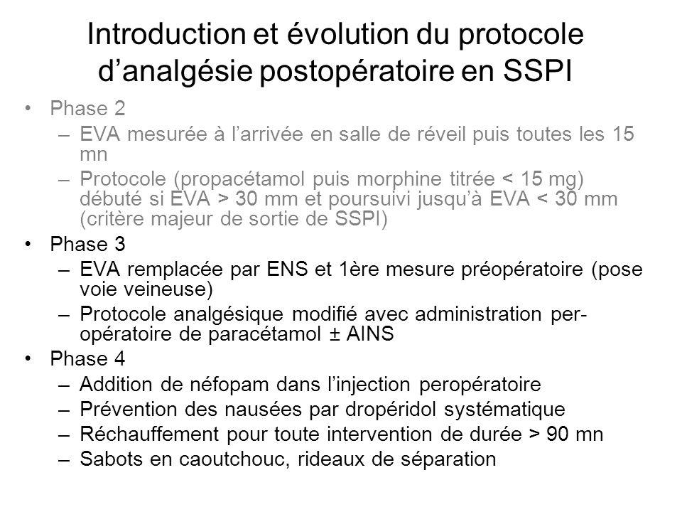 Introduction et évolution du protocole danalgésie postopératoire en SSPI Phase 2 –EVA mesurée à larrivée en salle de réveil puis toutes les 15 mn –Protocole (propacétamol puis morphine titrée 30 mm et poursuivi jusquà EVA < 30 mm (critère majeur de sortie de SSPI) Phase 3 –EVA remplacée par ENS et 1ère mesure préopératoire (pose voie veineuse) –Protocole analgésique modifié avec administration per- opératoire de paracétamol ± AINS Phase 4 –Addition de néfopam dans linjection peropératoire –Prévention des nausées par dropéridol systématique –Réchauffement pour toute intervention de durée > 90 mn –Sabots en caoutchouc, rideaux de séparation