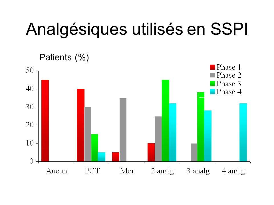 Analgésiques utilisés en SSPI Patients (%)