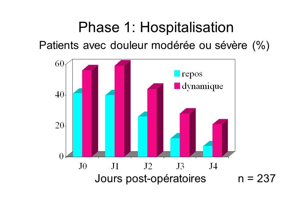 Phase 1: Hospitalisation Jours post-opératoiresn = 237 Patients avec douleur modérée ou sévère (%)