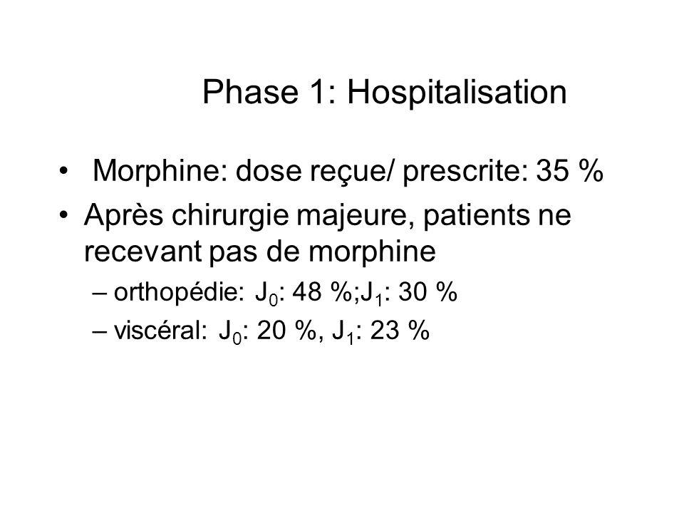 Morphine: dose reçue/ prescrite: 35 % Après chirurgie majeure, patients ne recevant pas de morphine –orthopédie: J 0 : 48 %;J 1 : 30 % –viscéral: J 0 : 20 %, J 1 : 23 % Phase 1: Hospitalisation