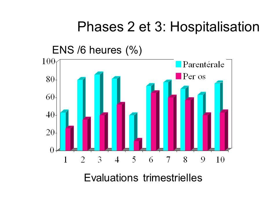 Phases 2 et 3: Hospitalisation Evaluations trimestrielles ENS /6 heures (%)