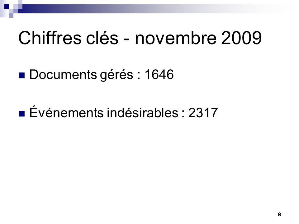 8 Chiffres clés - novembre 2009 Documents gérés : 1646 Événements indésirables : 2317
