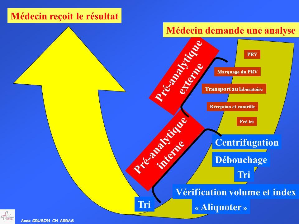 Anne GRUSON CH ARRAS Tri « Aliquoter » Vérification volume et index Tri Débouchage Centrifugation Pré-analytique interne Pré tri Réception et contrôle