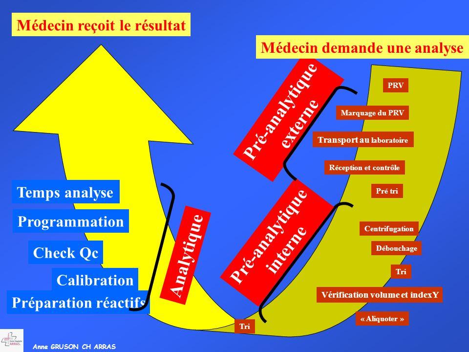 Anne GRUSON CH ARRAS Temps analyse Programmation Check Qc Calibration Préparation réactifs Analytique Tri « Aliquoter » Vérification volume et indexY