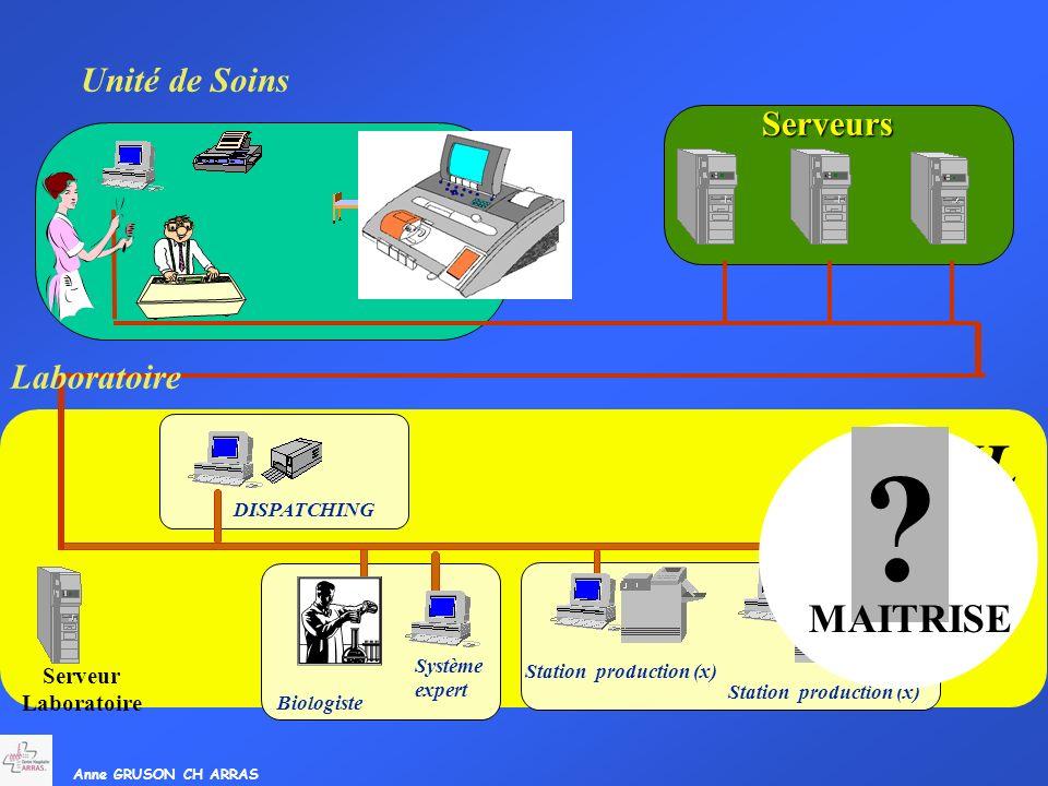 Anne GRUSON CH ARRAS Serveur Laboratoire Système expert Biologiste Station production (x) DISPATCHING SIL Unité de Soins Serveurs ? MAITRISE Laboratoi