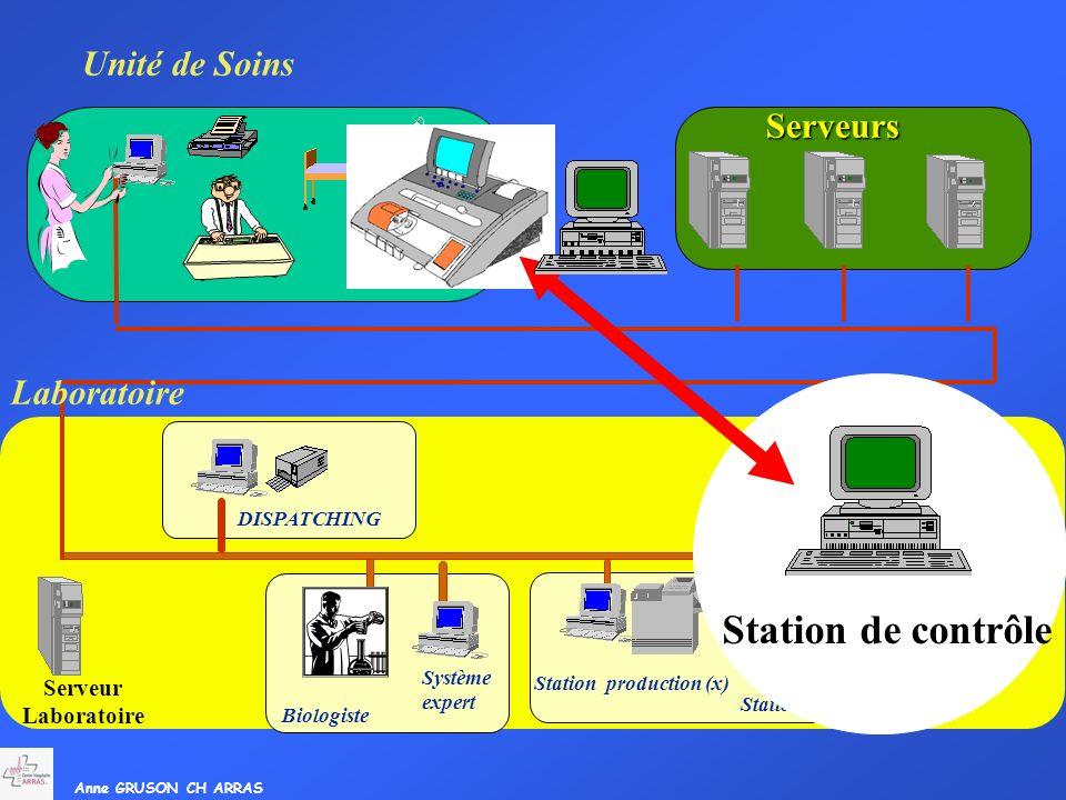 Anne GRUSON CH ARRAS Serveur Laboratoire Système expert Biologiste Station production (x) DISPATCHING SIL Unité de Soins Serveurs Station de contrôle
