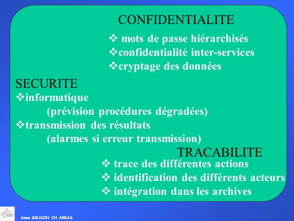 Anne GRUSON CH ARRAS SIL Serveuridentité Confidentialité mots de passe hiérarchisés confidentialité inter-services cryptage des données CONFIDENTIALIT