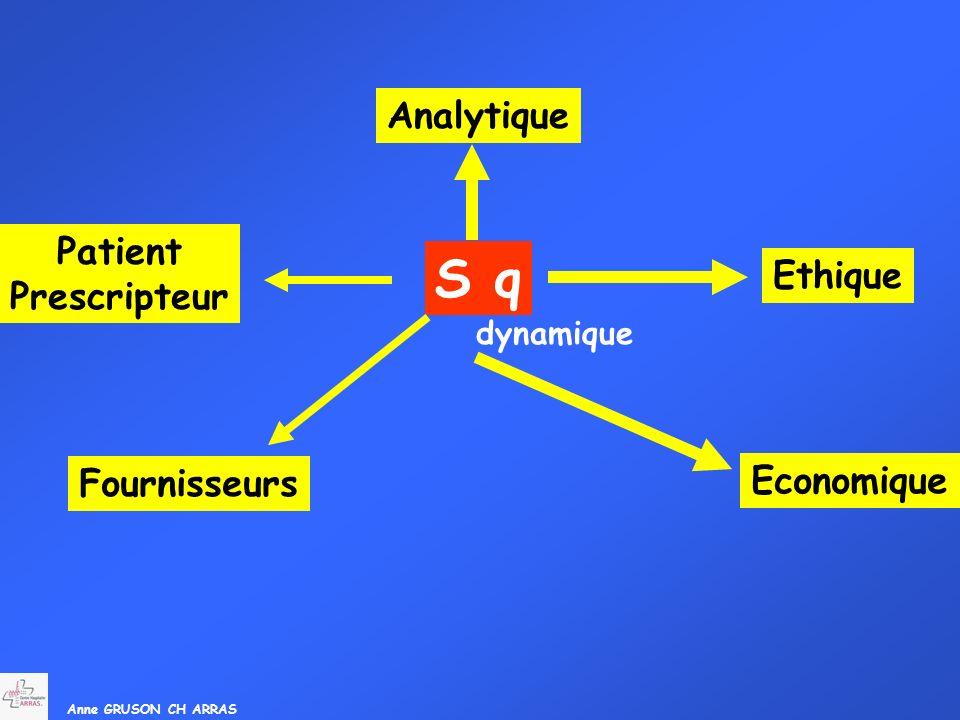 Anne GRUSON CH ARRAS Patient Prescripteur Analytique S q Ethique dynamique Fournisseurs Economique
