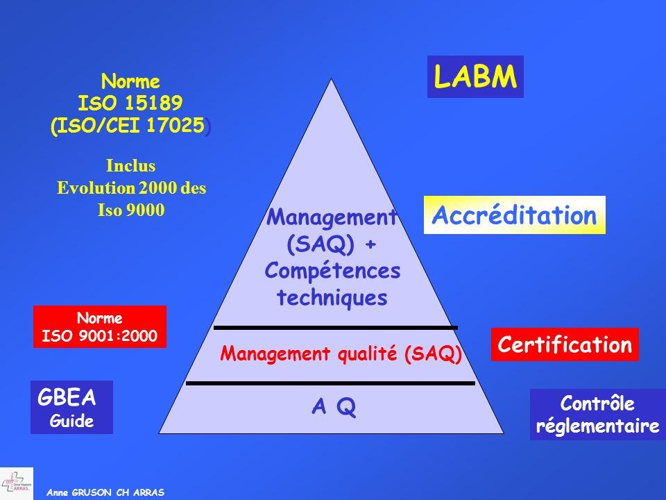 Anne GRUSON CH ARRAS Contrôle réglementaire Norme ISO 9001:2000 Management (SAQ) + Compétences techniques Management qualité (SAQ) A Q Norme ISO 15189