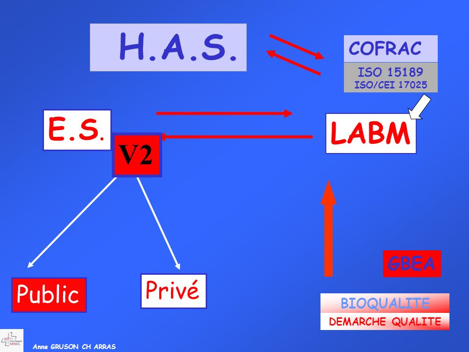 Anne GRUSON CH ARRAS H.A.S. E.S. LABM Public Privé V2 GBEA BIOQUALITE DEMARCHE QUALITE COFRAC ISO 15189 ISO/CEI 17025