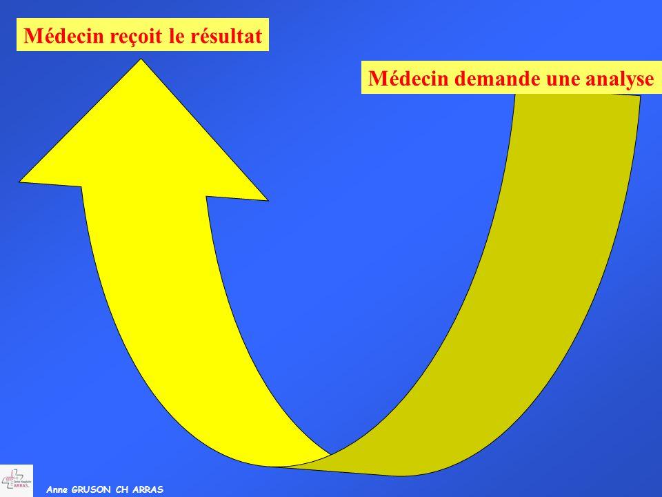 Anne GRUSON CH ARRAS Médecin reçoit le résultat Médecin demande une analyse