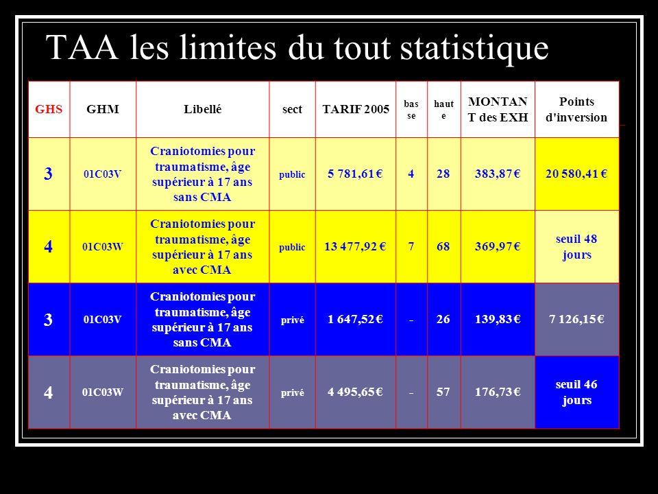 TAA les limites du tout statistique GHSGHMLibellésectTARIF 2005 bas se haut e MONTAN T des EXH Points d'inversion 3 01C03V Craniotomies pour traumatis