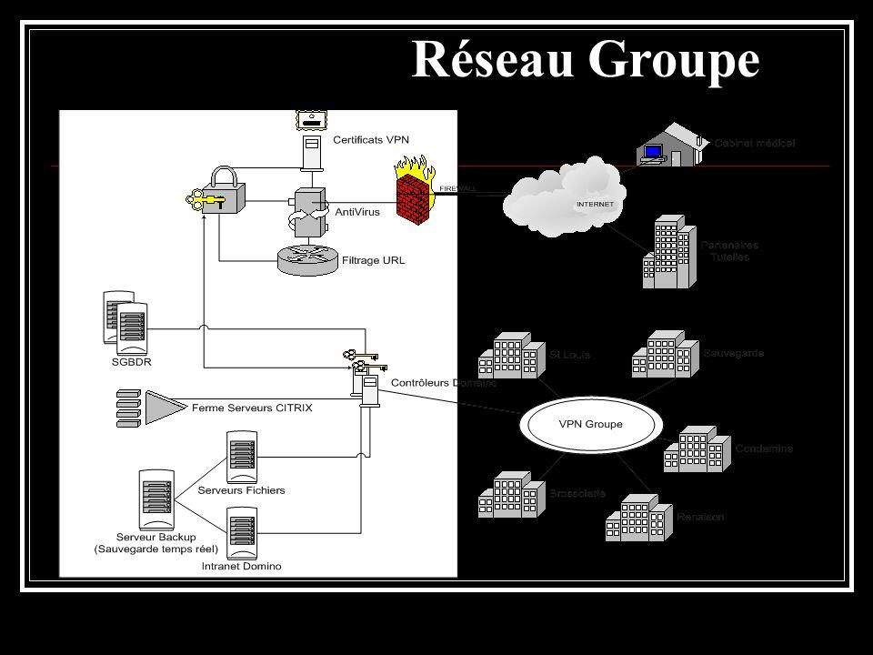 Afférences du système Dossier administratif IPP Règles de création, outils de vérification Interfaces logiciels Sécurité et qualité Quels degrés de préparation et de disponibilité .