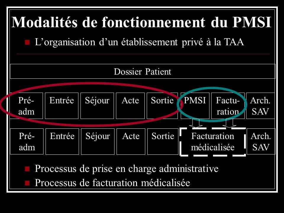 Lorganisation dun établissement privé à la TAA Processus de prise en charge administrative Processus de facturation médicalisée Pré- adm EntréeSéjourS