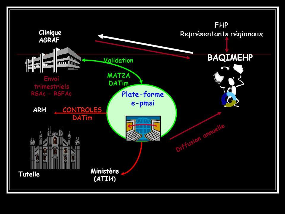 BAQIMEHP FHP Représentants régionaux Clinique AGRAF Envoi trimestriels RSAc - RSFAc Diffusion annuelle Plate-forme e-pmsi Validation MAT2A DATim Minis
