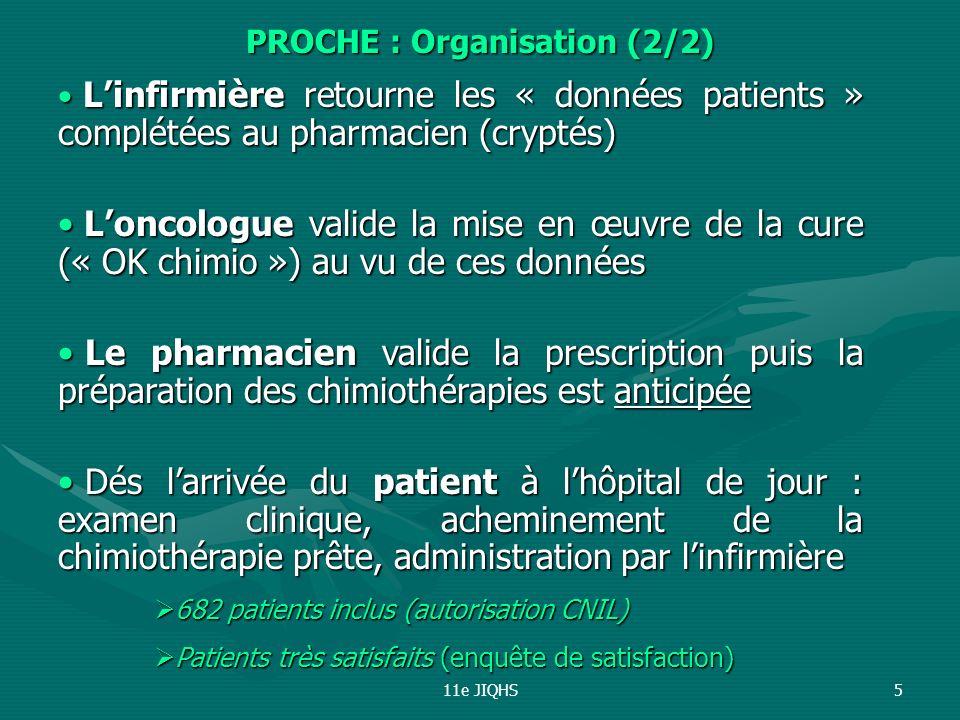 11e JIQHS5 Linfirmière retourne les « données patients » complétées au pharmacien (cryptés) Linfirmière retourne les « données patients » complétées au pharmacien (cryptés) Loncologue valide la mise en œuvre de la cure (« OK chimio ») au vu de ces données Loncologue valide la mise en œuvre de la cure (« OK chimio ») au vu de ces données Le pharmacien valide la prescription puis la préparation des chimiothérapies est anticipée Le pharmacien valide la prescription puis la préparation des chimiothérapies est anticipée Dés larrivée du patient à lhôpital de jour : examen clinique, acheminement de la chimiothérapie prête, administration par linfirmière Dés larrivée du patient à lhôpital de jour : examen clinique, acheminement de la chimiothérapie prête, administration par linfirmière 682 patients inclus (autorisation CNIL) 682 patients inclus (autorisation CNIL) Patients très satisfaits (enquête de satisfaction) Patients très satisfaits (enquête de satisfaction) PROCHE : Organisation (2/2)
