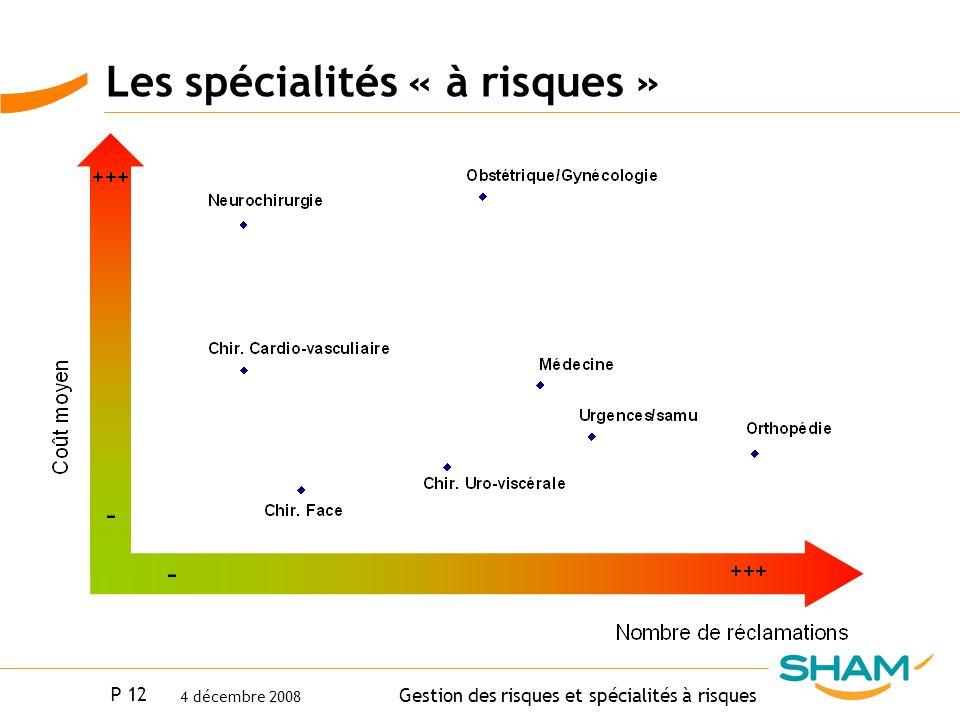 P 12 Gestion des risques et spécialités à risques 4 décembre 2008 Les spécialités « à risques »