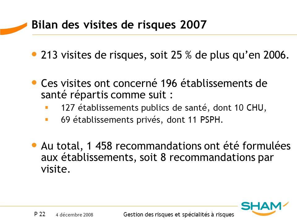 P 22 Gestion des risques et spécialités à risques 4 décembre 2008 Bilan des visites de risques 2007 213 visites de risques, soit 25 % de plus quen 200