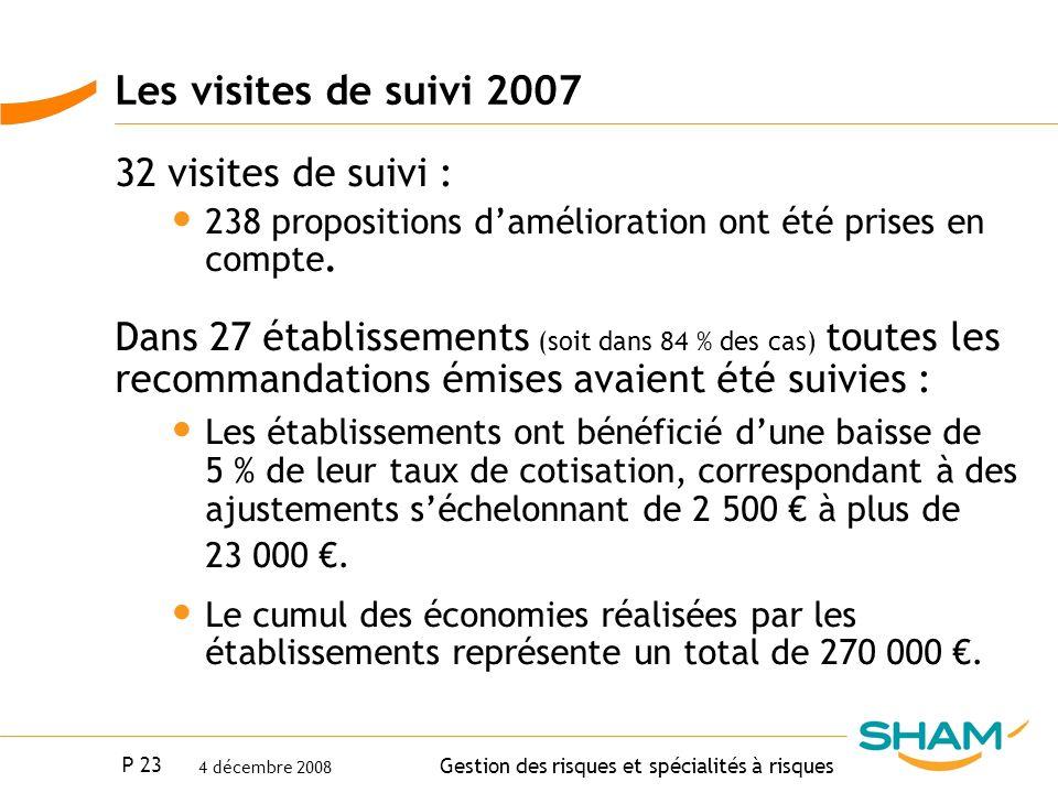 P 23 Gestion des risques et spécialités à risques 4 décembre 2008 Les visites de suivi 2007 32 visites de suivi : 238 propositions damélioration ont é